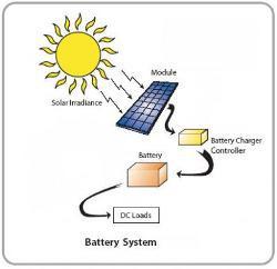 Solar Powered Battery